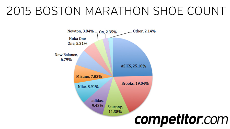 Boston Shoe Count